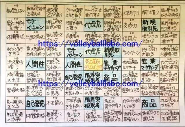 翔平 マンダラ 大谷